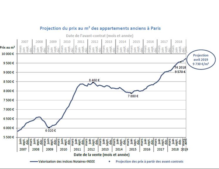 Evolution du marché immobilier parisien en 2019